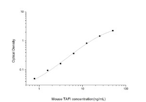 Mouse TAFI(Thrombin activatable fibrinolysis inhibitor) ELISA Kit