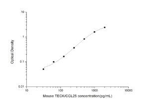 Mouse TECK/CCL25(Thymus Expressed Chemokine) ELISA Kit