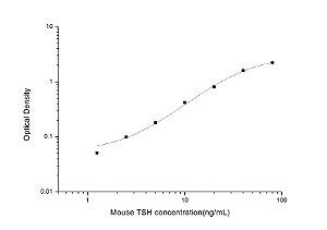 Mouse TSH(Thyroid Stimulating Hormone) ELISA Kit