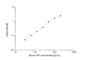Mouse TEF(Thyrotroph Embryonic Factor) ELISA Kit