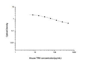 Mouse TRH(Thyrotropin Releasing Hormone) ELISA Kit
