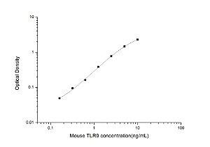 Mouse TLR9(Toll-like Receptor 9) ELISA Kit