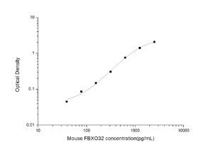 Mouse FBXO32(F-Box Protein 32) ELISA Kit