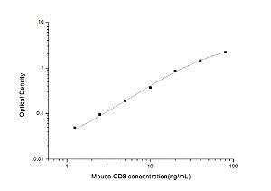 Mouse CD8(Cluster of Differentiation 8) ELISA Kit