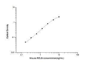 Mouse RELB(V-Rel Reticuloendotheliosis Viral Oncogene Homolog B) ELISA Kit