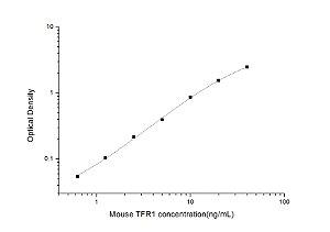 Mouse TFR1(Transferrin Receptor 1) ELISA Kit
