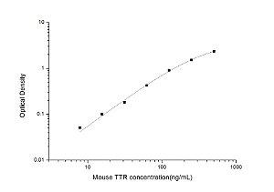 Mouse TTR(Transthyretin) ELISA Kit