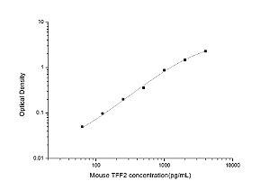 Mouse TFF2(Trefoil Factor 2) ELISA Kit