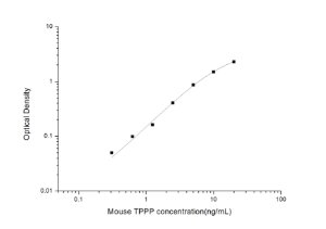 Mouse TPPP(Tubulin Polymerization Promoting Protein) ELISA Kit