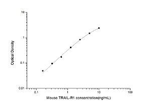 Mouse TRAIL-R1(Tumor Necrosis Factor Related Apoptosis Inducing Ligand Receptor 1) ELISA Kit