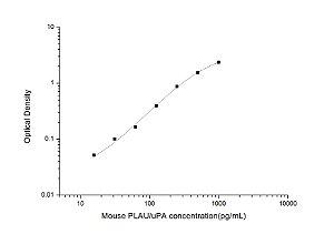 Mouse PLAU/uPA(Urokinase-Type Plasminogen Activator) ELISA Kit