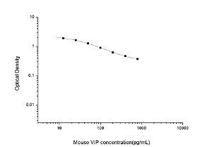 Mouse VIP(Vasoactive Intestinal Peptide) ELISA Kit
