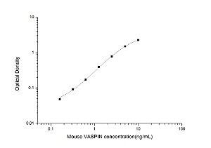 Mouse VASPIN(Visceral Adipose Specific Serine Protease Inhibitor) ELISA Kit