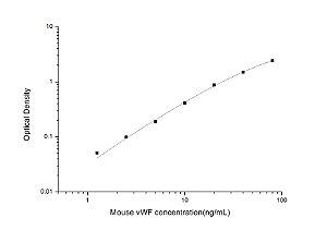Mouse vWF(von Willebrand Factor) ELISA Kit
