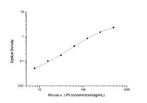 Mouse α2-PI(α2-plasmin inhititor) ELISA Kit