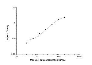 Mouse α-Glu(Alpha Glucosidase) ELISA Kit