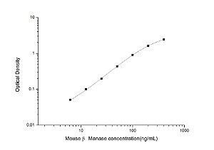 Mouse β Manase(β mannosidase) ELISA Kit