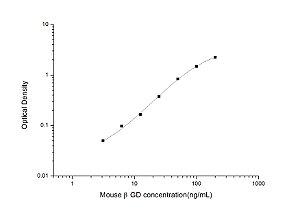 Mouse βGD(β-glucuronidase) ELISA Kit
