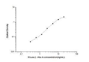 Mouse β-Hex A(β-hexosaminidase A) ELISA Kit