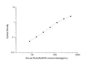Mouse PLAUR/uPAR(Plasminogen Activator, Urokinase Receptor) ELISA Kit