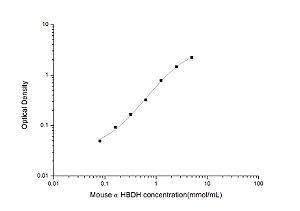 Mouse αHBDH(α-Hydroxybutyrate Dehydrogenase) ELISA Kit