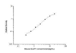 Mouse GLUT1(Glucose Transporter 1) ELISA Kit