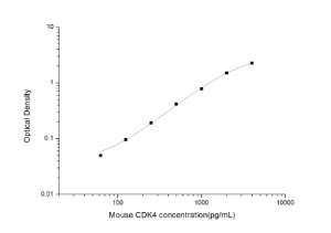 Mouse CDK4(Cyclin Dependent Kinase 4) ELISA Kit