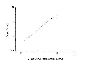 Mouse GSK3β(Glycogen Synthase Kinase 3 Beta) ELISA Kit