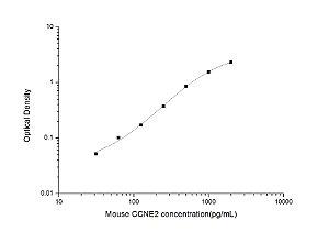 Mouse CCNE2(Cyclin-E2) ELISA Kit