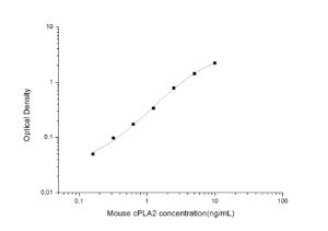 Mouse cPLA2(Cytosolic Phospholipase A2) ELISA Kit