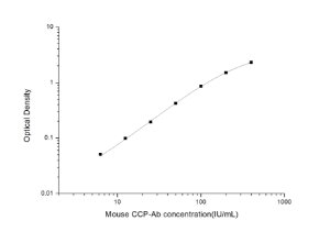 Mouse CCP-Ab(anti-cyclic citrullinated peptide) ELISA Kit