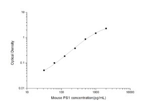 Mouse PS1(Presenilin 1) ELISA Kit