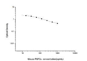 Mouse PGF2α(Prostaglandin F2 Alpha) ELISA Kit