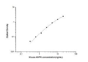 Mouse AMPK(Phosphorylated Adenosine Monophosphate Activated Protein Kinase) ELISA Kit