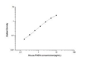 Mouse FASN(Fatty Acid Synthase) ELISA Kit