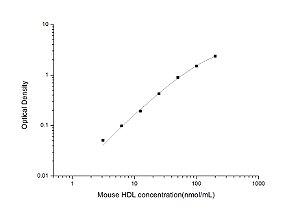 Mouse HDL(High Density Lipoprotein) ELISA Kit