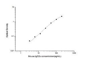 Mouse IgG2c(Immunoglobulin G2c) ELISA Kit