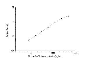 Mouse FABP1(Fatty Acid Binding Protein 1, Liver) ELISA Kit