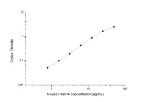 Mouse FABP4(Fatty Acid Binding Protein 4, Adipocyte) ELISA Kit
