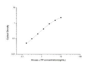 Mouse αFP(Alpha-Fetoprotein) ELISA Kit