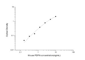 Mouse PDPN(Podoplanin) ELISA Kit