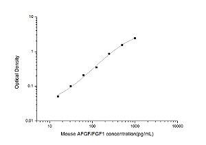 Mouse AFGF/FGF1(Acidic Fibroblast Growth Factor 1) ELISA Kit