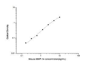 Mouse MMP-14(Matrix Metalloproteinase 14) ELISA Kit