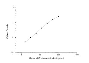 Mouse sCD14(Soluble Cluster of Differentiation 14) ELISA Kit