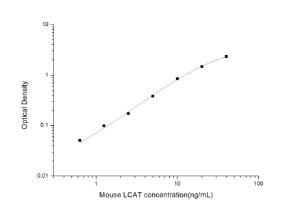 Mouse LCAT(Lecithin-Cholesterol Acyltransferase) ELISA Kit