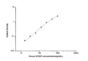 Mouse MCSF(Macrophage Colony Stimulating Factor 1) ELISA Kit