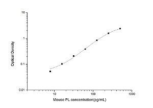 Mouse PL(Pancreatic Lipase) ELISA Kit