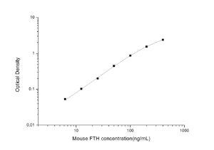 Mouse FTH(Ferritin, Heavy Polypeptide) ELISA Kit
