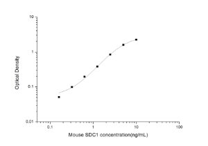 Mouse SDC1(Syndecan 1) ELISA Kit