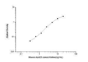 Mouse ApoC3(Apolipoprotein C3) ELISA Kit